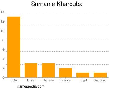 Surname Kharouba