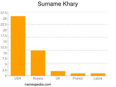 Surname Khary