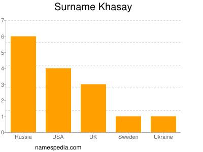 Surname Khasay