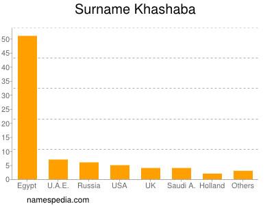 Surname Khashaba