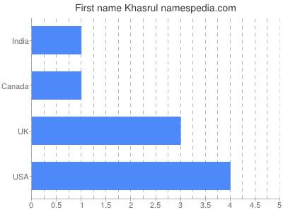 Given name Khasrul