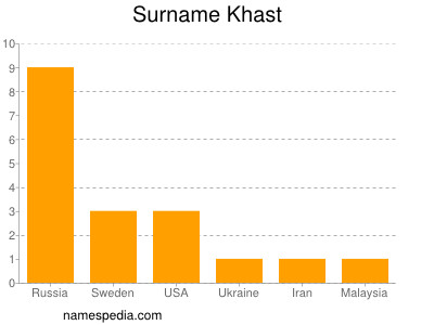 Surname Khast