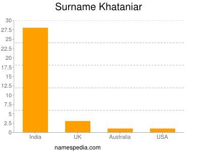 Surname Khataniar