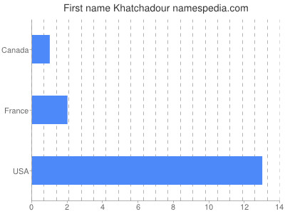 Given name Khatchadour