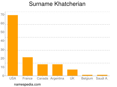 Surname Khatcherian