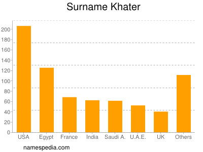 Surname Khater
