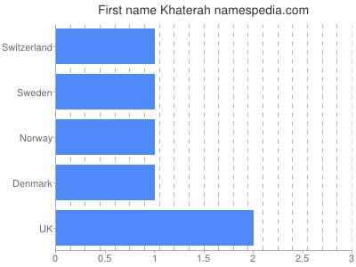 Given name Khaterah