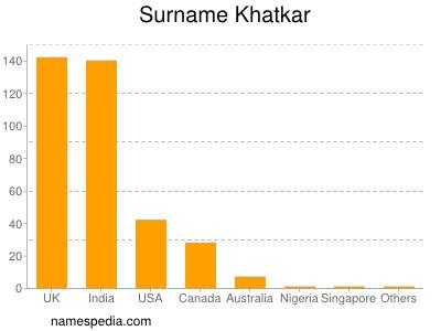 nom Khatkar
