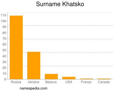 Surname Khatsko