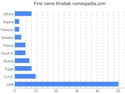 Given name Khattab