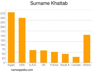 Surname Khattab