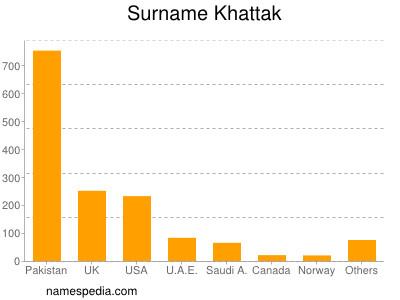 Surname Khattak