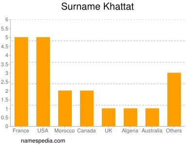Surname Khattat