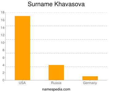 Surname Khavasova