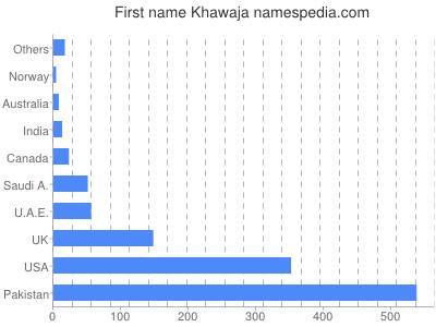 Given name Khawaja