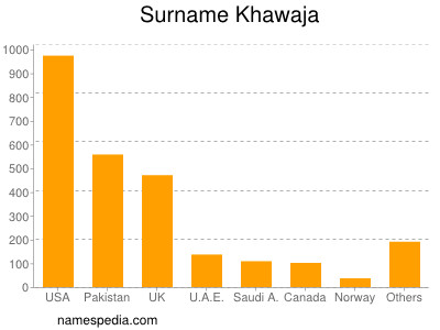 Surname Khawaja