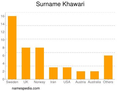 Surname Khawari