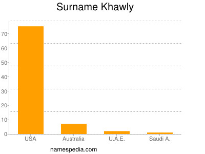 Surname Khawly