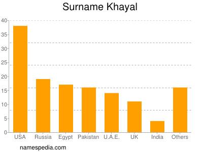 Surname Khayal