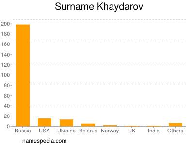 Surname Khaydarov