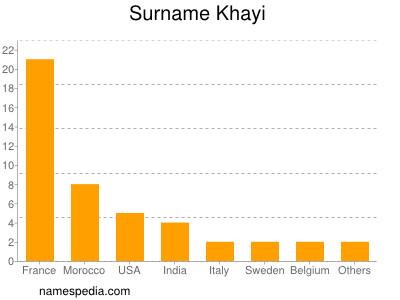 Surname Khayi