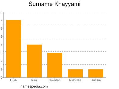 Surname Khayyami