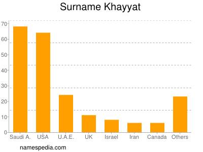 Surname Khayyat