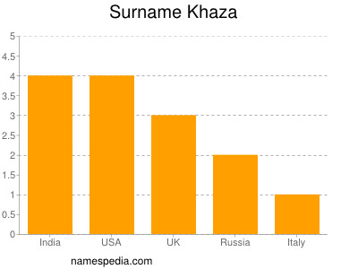 Surname Khaza