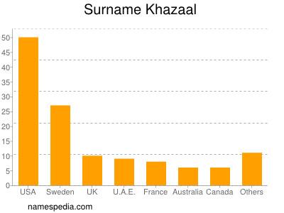 Surname Khazaal