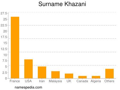 Surname Khazani