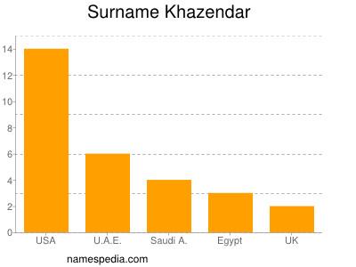 Surname Khazendar