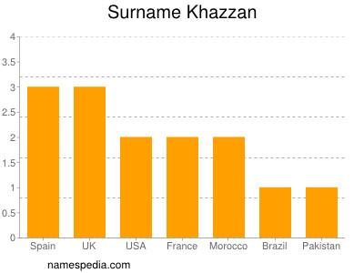 Surname Khazzan