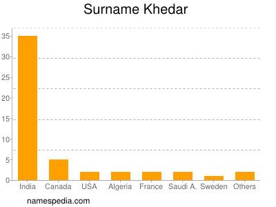 Surname Khedar