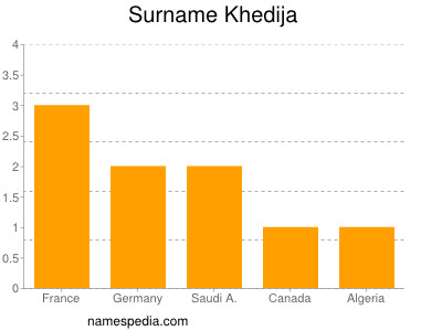 Surname Khedija