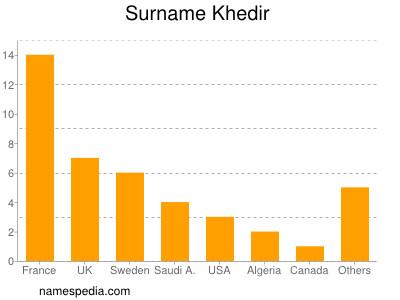 Surname Khedir