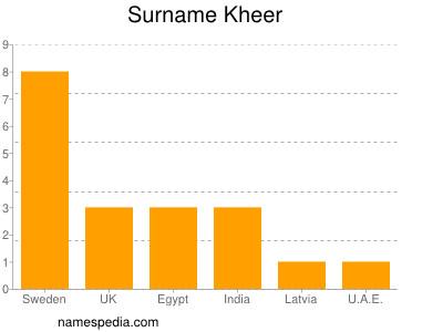 Surname Kheer
