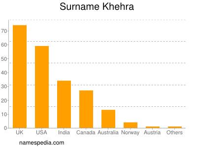 Surname Khehra
