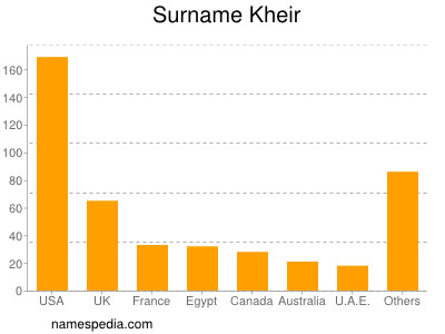 Surname Kheir