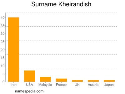 Surname Kheirandish