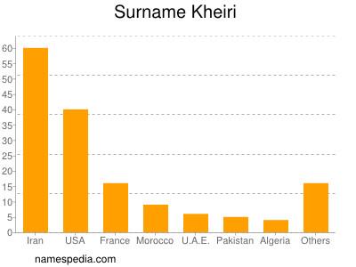 Surname Kheiri