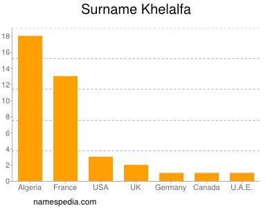 Surname Khelalfa