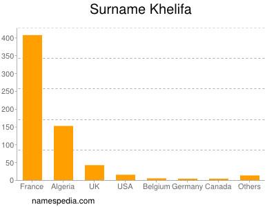 Surname Khelifa