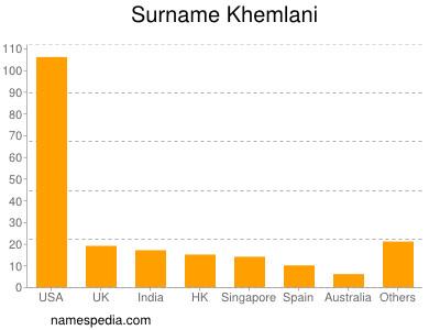 Surname Khemlani