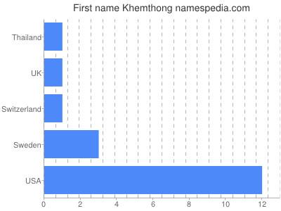 Given name Khemthong