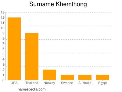 Surname Khemthong