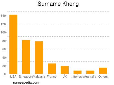Surname Kheng