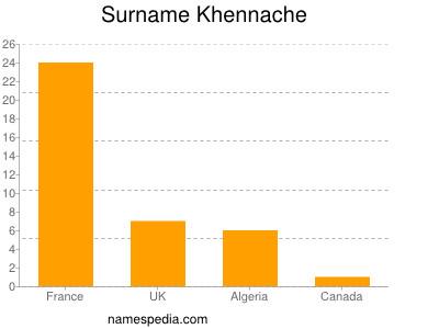 Surname Khennache