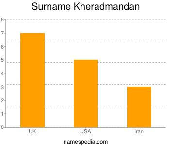 Surname Kheradmandan