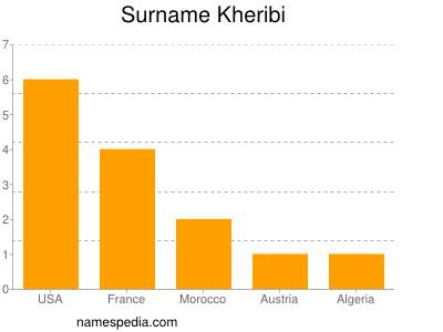 Surname Kheribi