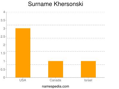 Surname Khersonski